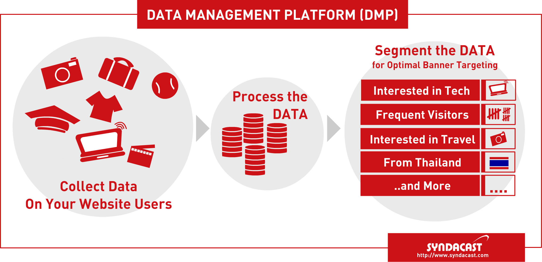Syndacast DMP Data Management Platform