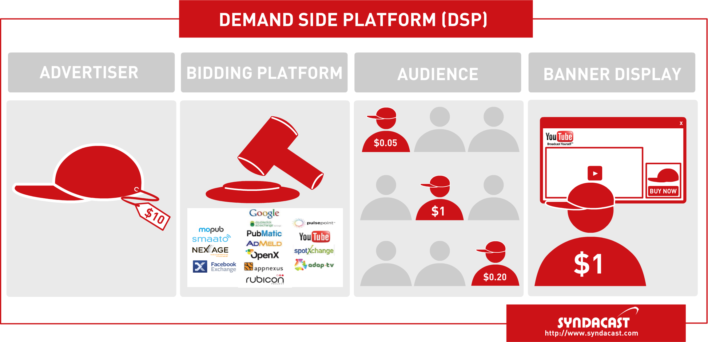 Syndacast DSP Demand Side Platform