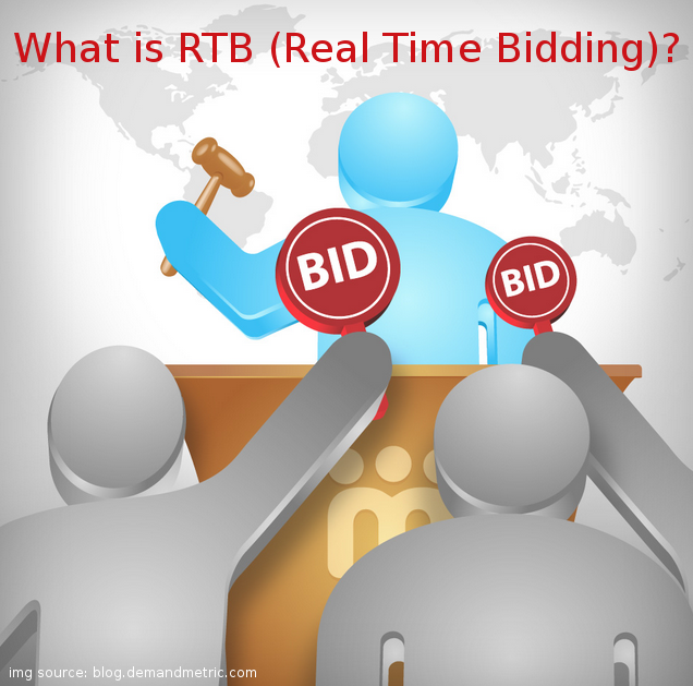 What is RTB?