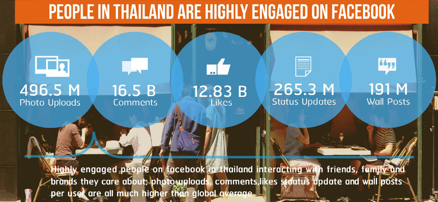 facebook thai users engaged